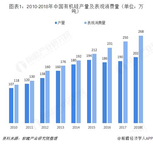 图表1:2010-2018年中国有机硅产量及表观消费量(单位:万吨)
