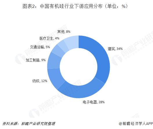 图表2:中国有机硅行业下游应用分布(单位:%)