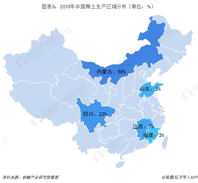 图表8:2018年中国稀土生产区域分布(单位:%)