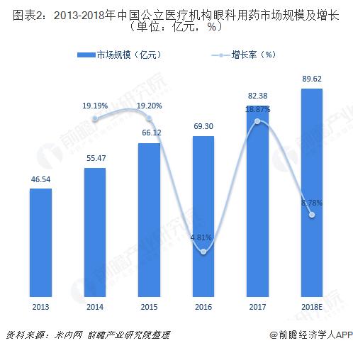 图表2:2013-2018年中国公立医疗机构眼科用药市场规模及增长(单位:亿元,%)
