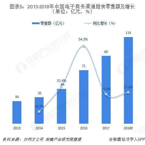 图表5:2013-2018年中国电子商务渠道甜食零售额及增长(单位:亿元,%)