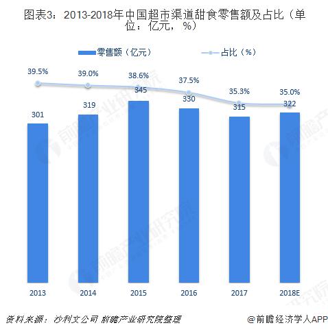 图表3:2013-2018年中国超市渠道甜食零售额及占比(单位:亿元,%)
