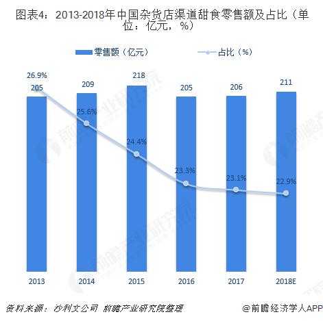 图表4:2013-2018年中国杂货店渠道甜食零售额及占比(单位:亿元,%)