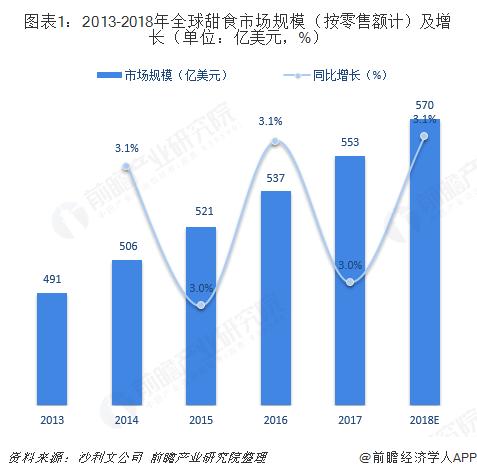 图表1:2013-2018年全球甜食市场规模(按零售额计)及增长(单位:亿美元,%)