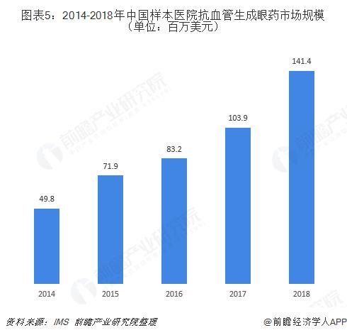 图表5:2014-2018年中国样本医院抗血管生成眼药市场规模(单位:百万美元)
