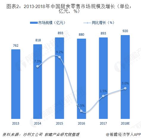 图表2:2013-2018年中国甜食零售市场规模及增长(单位:亿元,%)