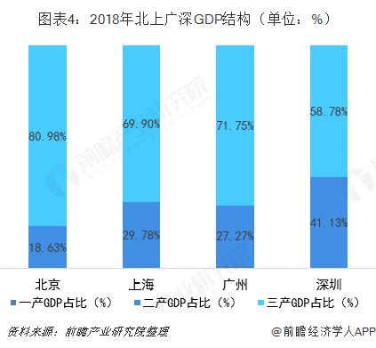 图表4:2018年北上广深GDP结构(单位:%)