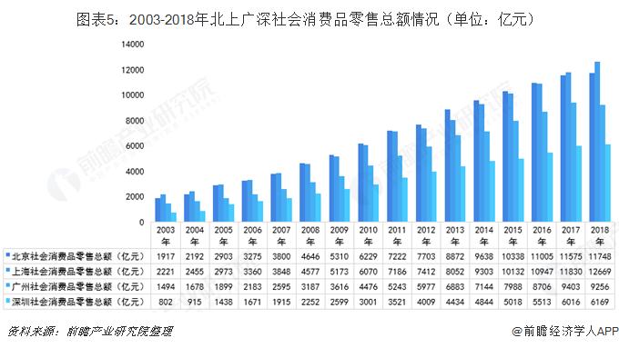 图表5:2003-2018年北上广深社会消费品零售总额情况(单位:亿元)