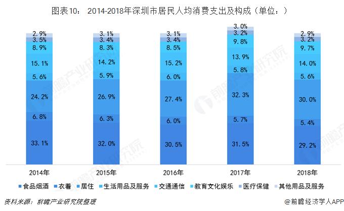 图表10: 2014-2018年深圳市居民人均消费支出及构成(单位:)