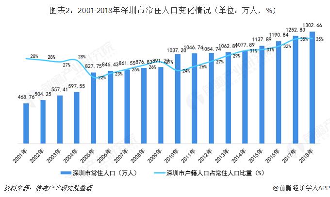 图表2:2001-2018年深圳市常住人口变化情况(单位:万人,%)