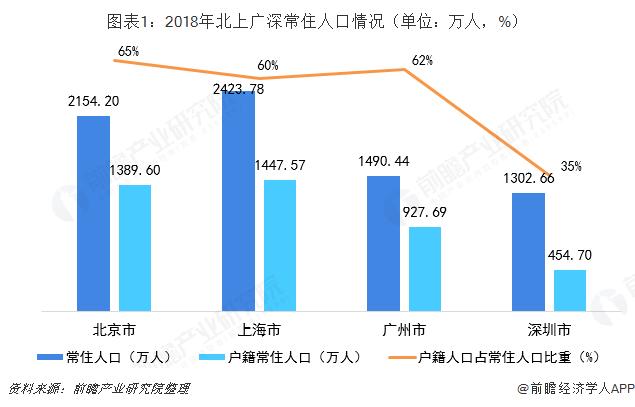 图表1:2018年北上广深常住人口情况(单位:万人,%)