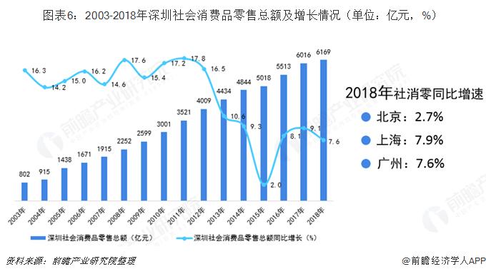 图表6:2003-2018年深圳社会消费品零售总额及增长情况(单位:亿元,%)
