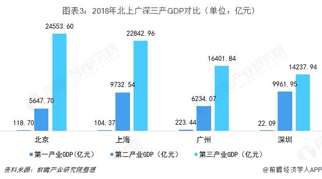 图表3:2018年北上广深三产GDP对比(单位:亿元)