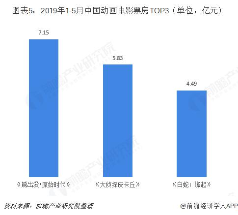 图表5:2019年1-5月中国动画电影票房TOP3(单位:亿元)