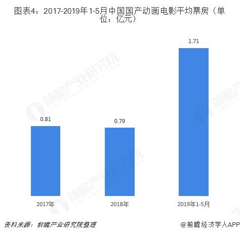 图表4:2017-2019年1-5月中国国产动画电影平均票房(单位:亿元)