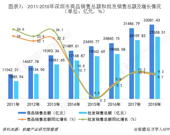 图表7: 2011-2018年深圳市商品销售总额和批发销售总额及增长情况 (单位:亿元,%)