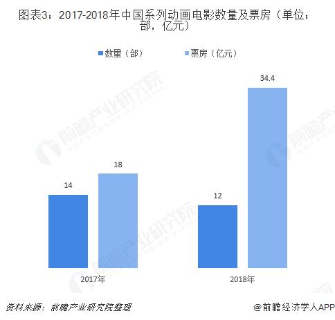 图表3:2017-2018年中国系列动画电影数量及票房(单位:部,亿元)