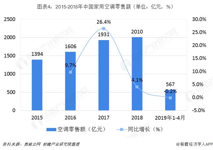 图表4:2015-2018年中国家用空调零售额(单位:亿元,%)