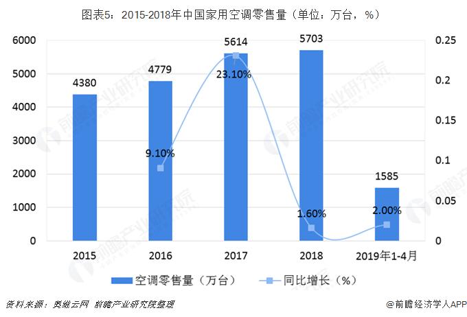 图表5:2015-2018年中国家用空调零售量(单位:万台,%)