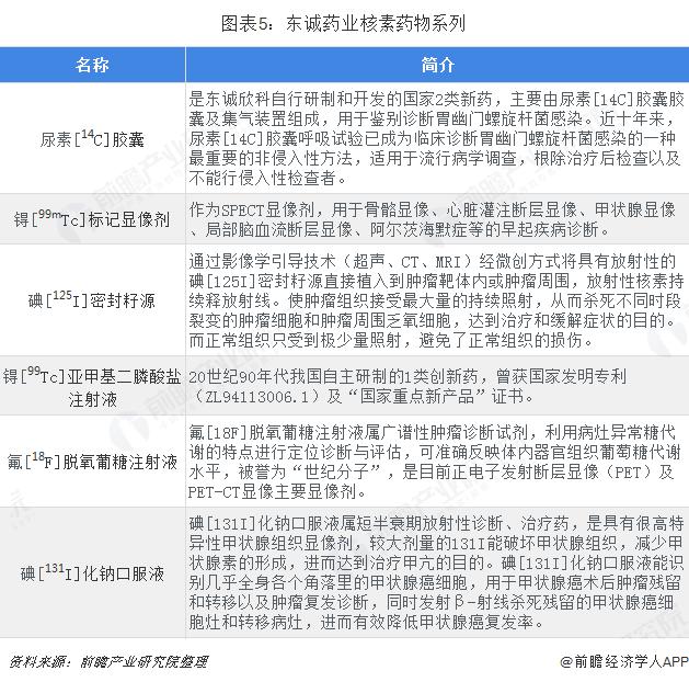 图表5:东诚药业核素药物系列