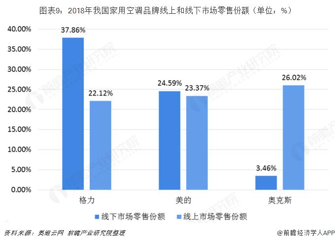 图表9:2018年我国家用空调品牌线上和线下市场零售份额(单位:%)