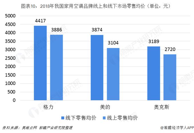 图表10:2018年我国家用空调品牌线上和线下市场零售均价(单位:元)