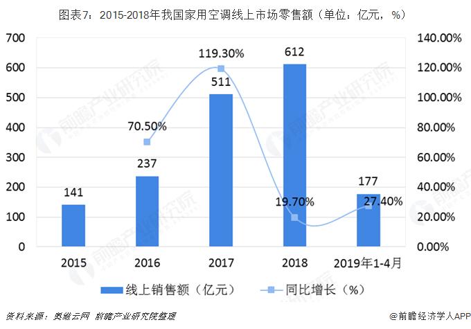 图表7:2015-2018年我国家用空调线上市场零售额(单位:亿元,%)