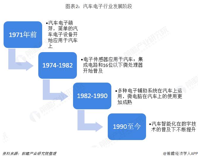 图表2:汽车电子行业发展阶段