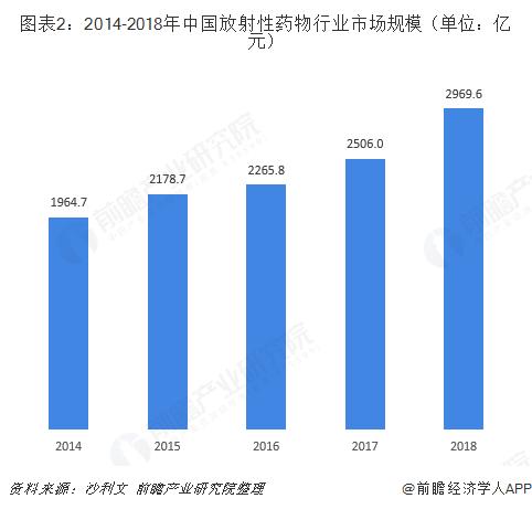图表2:2014-2018年中国放射性药物行业市场规模(单位:亿元)