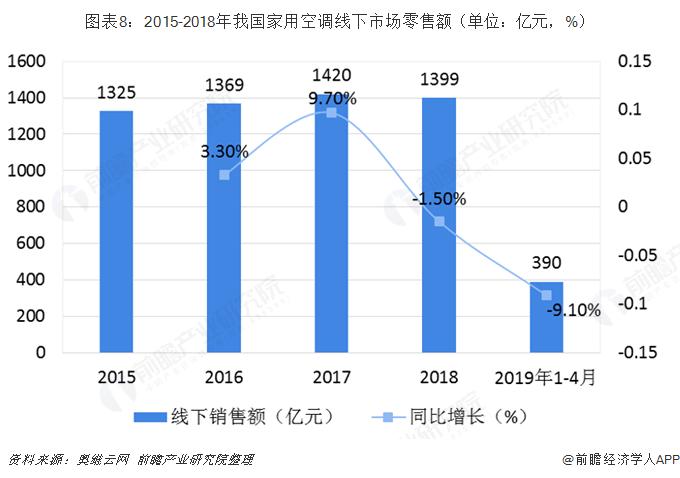 图表8:2015-2018年我国家用空调线下市场零售额(单位:亿元,%)