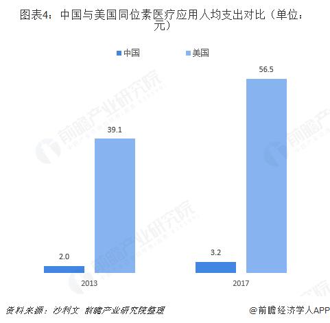 图表4:中国与美国同位素医疗应用人均支出对比(单位:元)