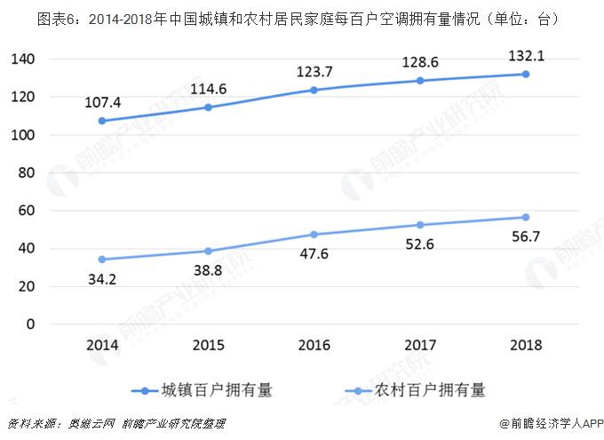 图表6:2014-2018年中国城镇和农村居民家庭每百户空调拥有量情况(单位:台)
