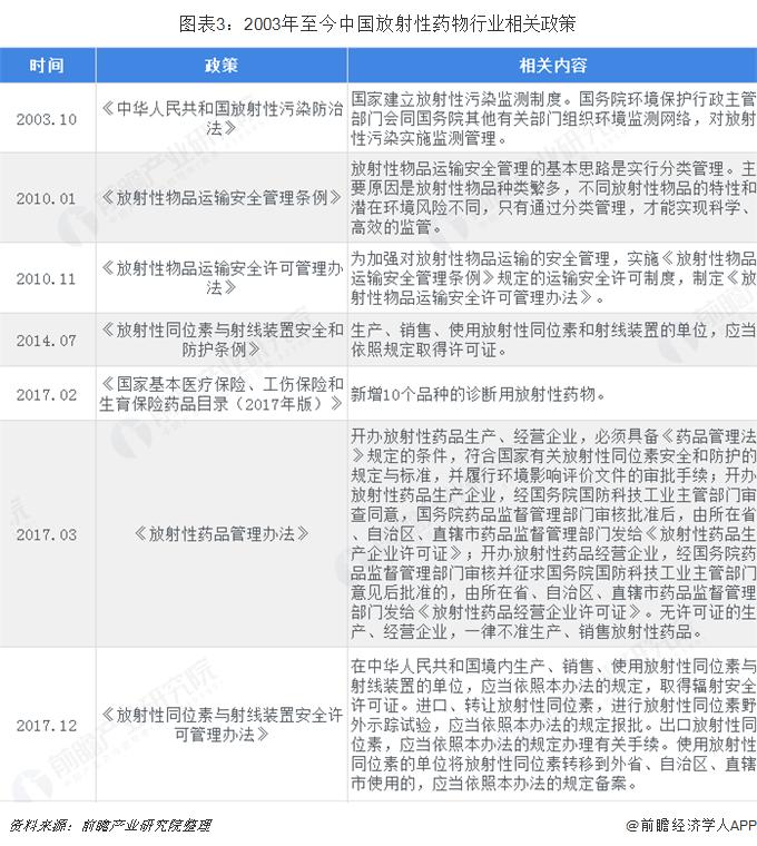 图表3:2003年至今中国放射性药物行业相关政策