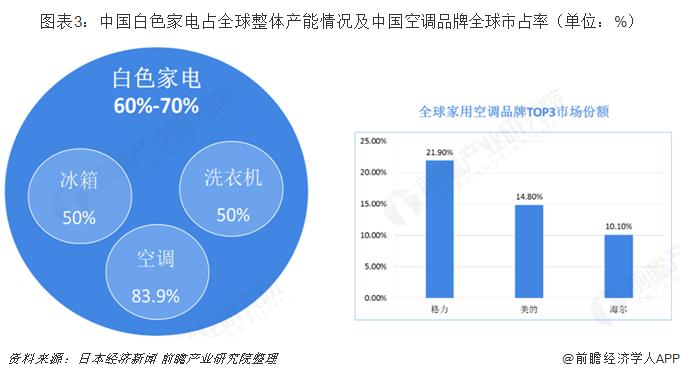 图表3:中国白色家电占全球整体产能情况及中国空调品牌全球市占率(单位:%)