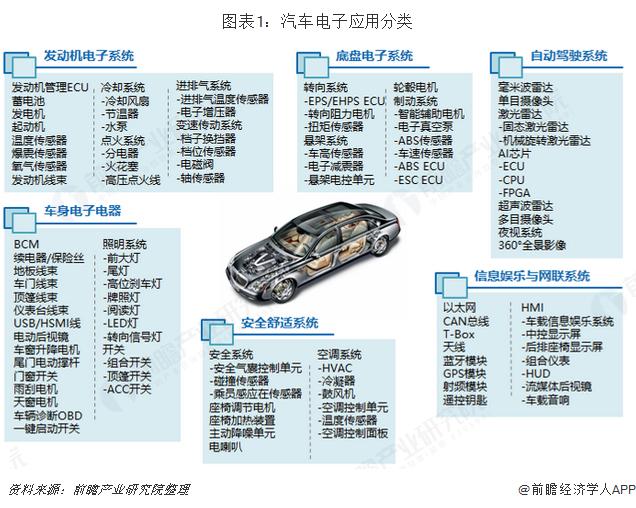 图表1:汽车电子应用分类