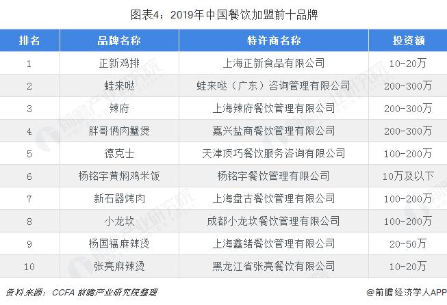 图表4:2019年中国餐饮加盟前十品牌