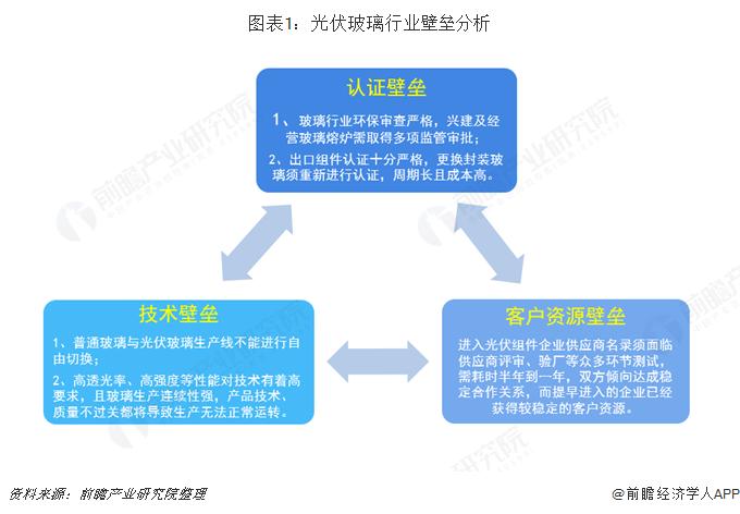 图表1:光伏玻璃行业壁垒分析