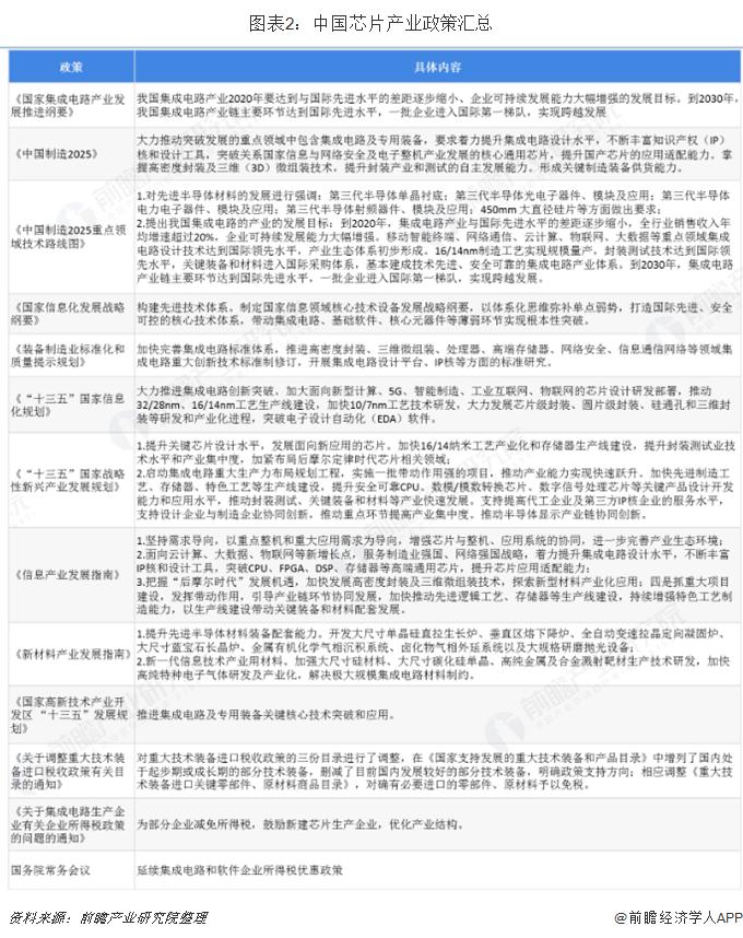 图表2:中国芯片产业政策汇总