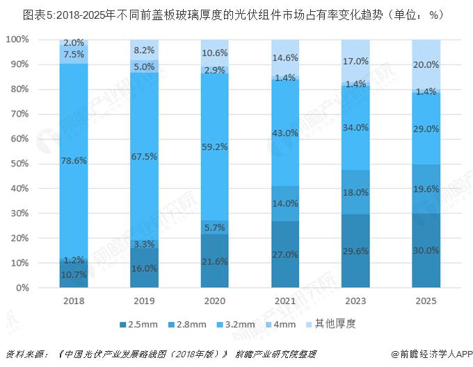 图表5:2018-2025年不同前盖板玻璃厚度的光伏组件市场占有率变化趋势(单位:%)