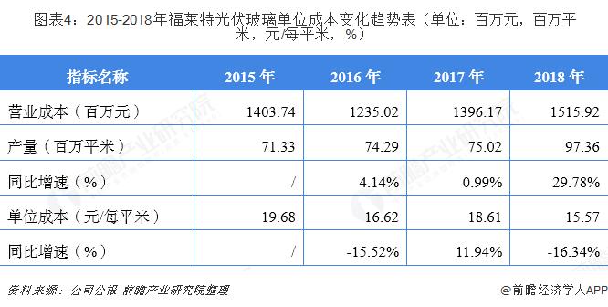 图表4:2015-2018年福莱特光伏玻璃单位成本变化趋势表(单位:百万元,百万平米,元/每平米,%)