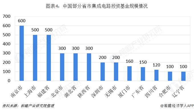 图表4:中国部分省市集成电路投资基金规模情况