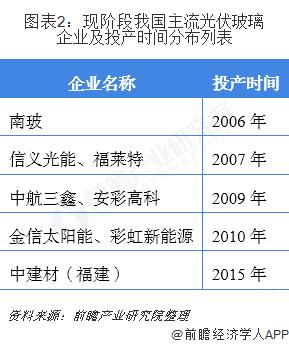 图表2:现阶段我国主流光伏玻璃企业及投产时间分布列表