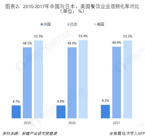 图表2:2015-2017年中国与日本、美国餐饮企业连锁化率对比(单位:%)