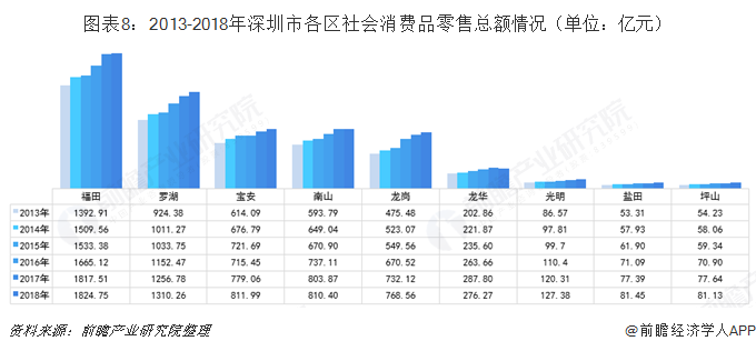 图表8:2013-2018年深圳市各区社会消费品零售总额情况(单位:亿元)