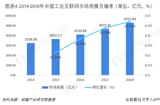 图表4:2014-2018年中国工业互联网市场规模及增速(单位:亿元,%)