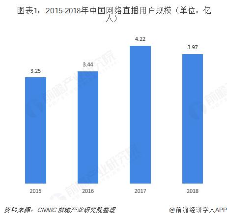 图表1:2015-2018年中国网络直播用户规模(单位:亿人)