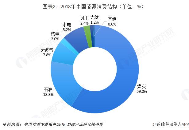图表2:2018年中国能源消费结构(单位:%)