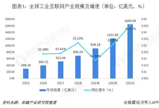 图表1:全球工业互联网产业规模及增速(单位:亿美元,%)