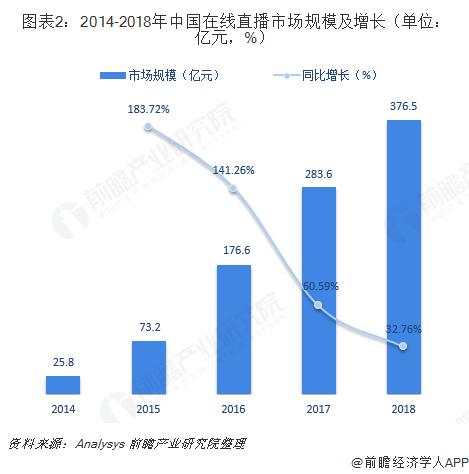 图表2:2014-2018年中国在线直播市场规模及增长(单位:亿元,%)