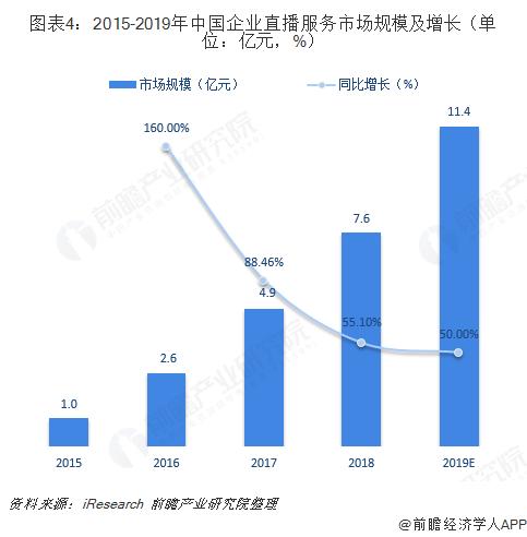 图表4:2015-2019年中国企业直播服务市场规模及增长(单位:亿元,%)